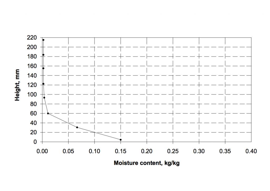 limecrete graph